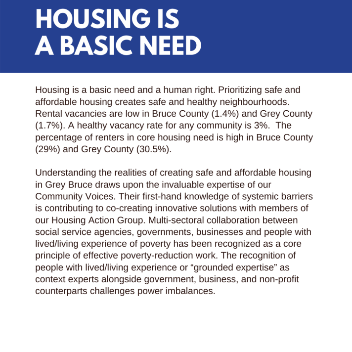 "Housing is a basic need and a human right. Prioritizing safe and affordable housing creates safe and healthy neighbourhoods. Rental vacancies are low in Bruce County (1.4%) and Grey County (1.7%). A healthy vacancy rate for any community is 3%. The percentage of renters in core housing need is high in Bruce County (29%) and Grey County (30.5%). Understanding the realities of creating safe and affordable housing in Grey Bruce draws upon the invaluable expertise of our Community Voices. Their first-hand knowledge of systemic barriers is contributing to co-creating innovative solutions with members of our Housing Action Group. Multi-sectoral collaboration between social service agencies, governments, businesses and people with lived/living experience of poverty has been recognized as a core principle of effective poverty-reduction work. The recognition of people with lived/living experience or ""grounded expertise"" as context experts alongside government, business, and non-profit counterparts challenges power imbalances."
