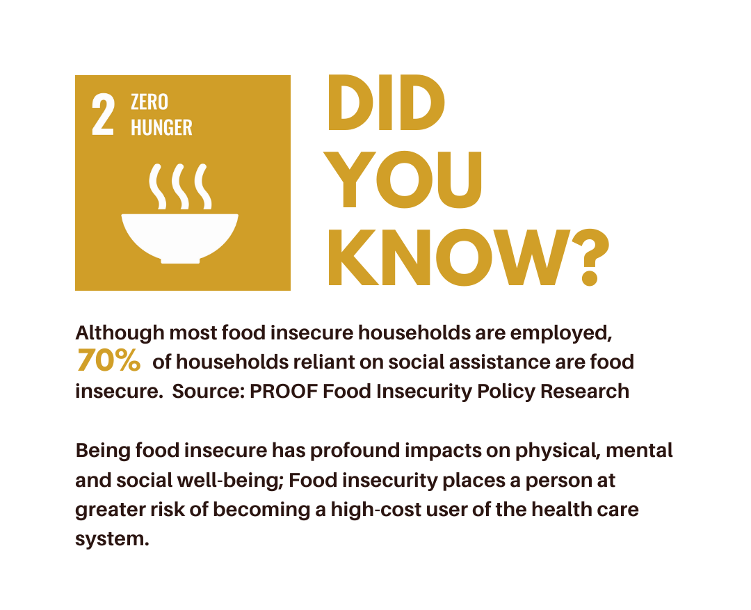 Did you know? Although most food insecure households are employed, 70% of households reliant on social assistance are food insecure. Source: PROOF Food Insecurity Policy Research Being food insecure has profound impacts on physical, mental and social well-being; Food insecurity places a person at greater risk of becoming a high-cost user of the health care system.